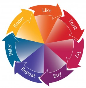 the customer life cycle, know like, trust, try, buy, repeat, refer