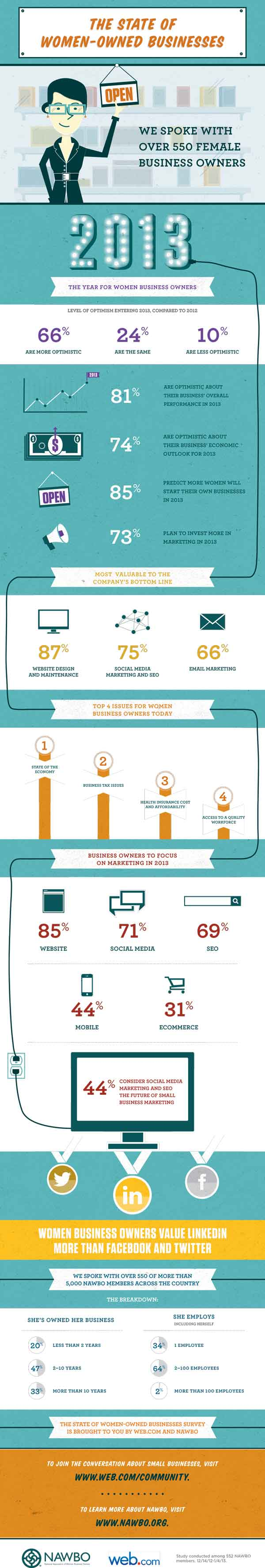 2013--State-of-Women-Owned-Businesses-Survey-Infographic