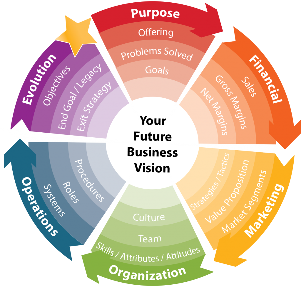 future vision map, business clarity, strategic imperatives, strategic priorities, achieve goals